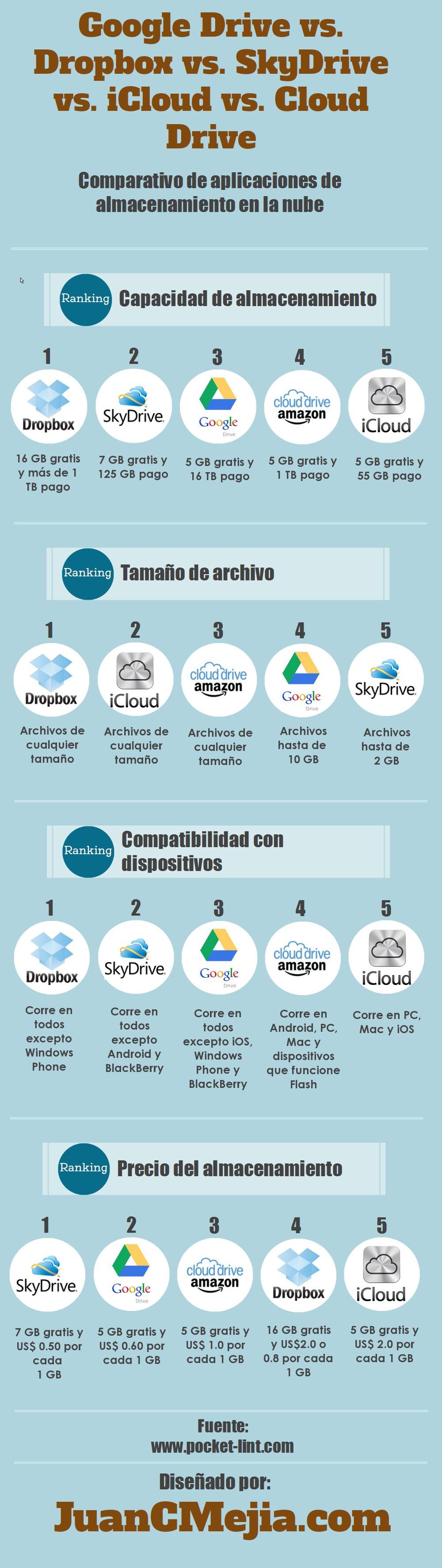 Infografía con comparativo de sistemas de almacenamiento en la nube: de Google Drive vs Dropbox vs Microsoft SkyDrive vs Apple iCloud vs Amazon Cloud Drive
