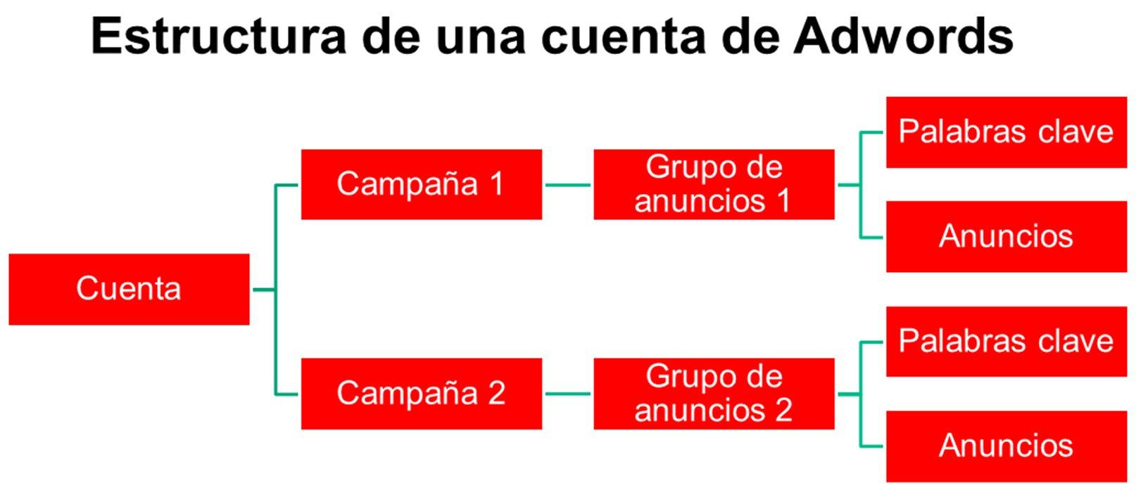 Campaña de Google Adwords (SEM): qué es y guía para una estrategia ...