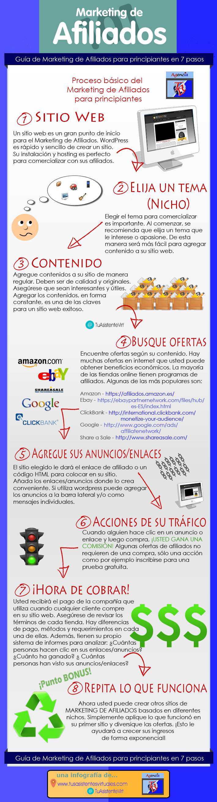 guia-de-implementacion-de-marketing-de-afiliacion-infografia-en-espanol
