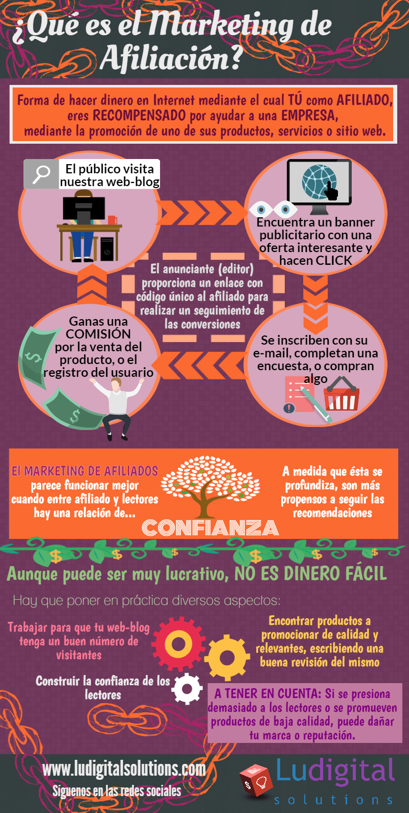 que-es-marketing-de-afiliacion-infografia-en-espanol