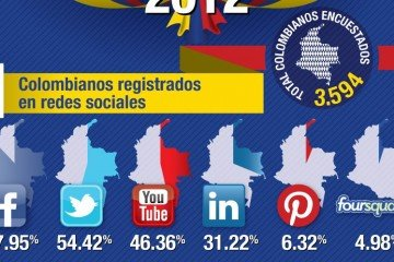 Hábitos digitales en Colombia 2012 - Estadísticas de Internet