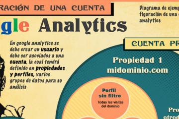 Google Analytics Básico - Guía para comenzar con las métricas Web encabezado