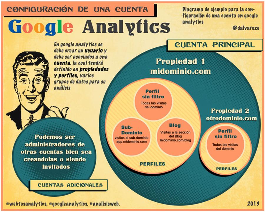 Google Analytics Básico - Guía para comenzar con las métricas Web