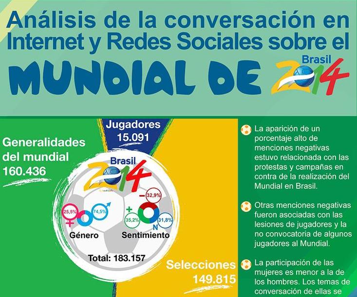 Analisis de la conversación en Internet y redes sociales en el mundial Brasil 2014
