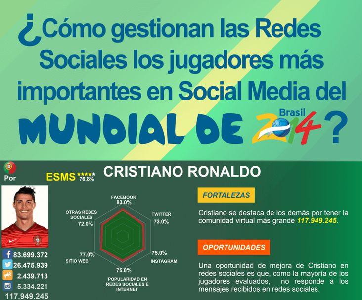 Cómo gestionan las redes sociales jugadores mundial Brasil 2014