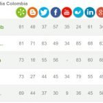 ranking-social-media-colombia-alianzo