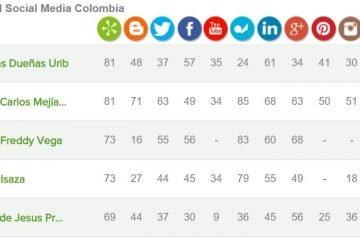 ranking-social-media-colombia-alianzo