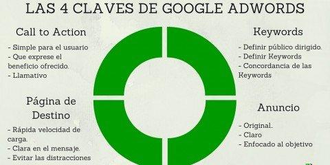 Las 4 claves de Google Adwords