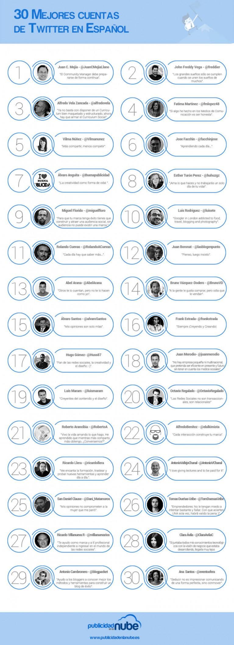 Mejores cuentas de Twitter Marketing y Social Media Español