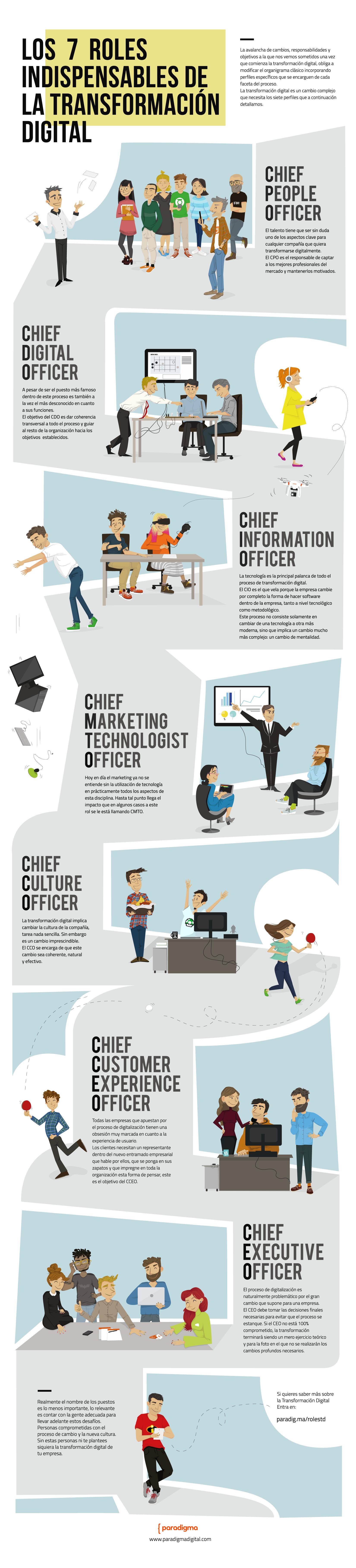 infografia-de-roles-perfinles-en-la-transformacion-digital