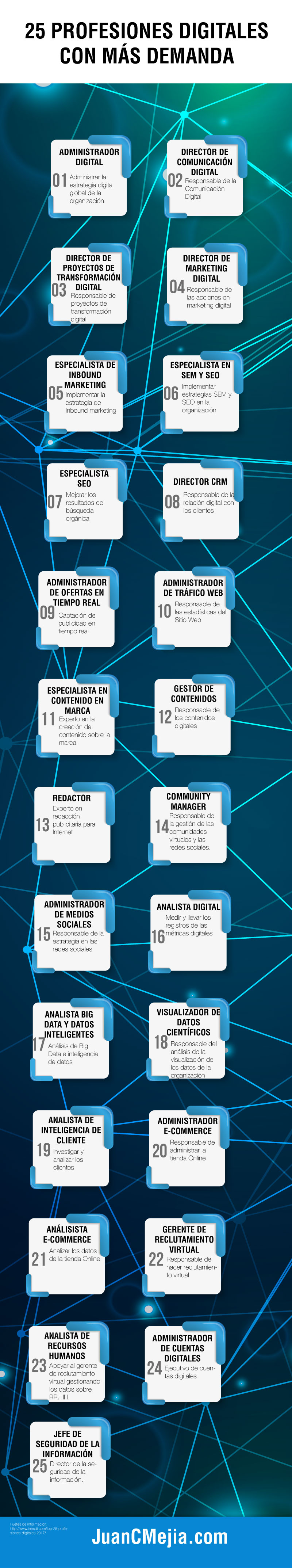 25 profesiones digitales más demandadas Infografía en español