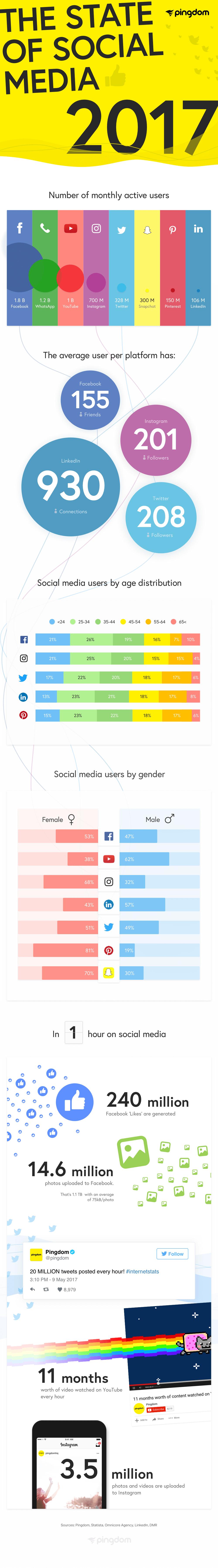 Estadísticas Redes Sociales 2017