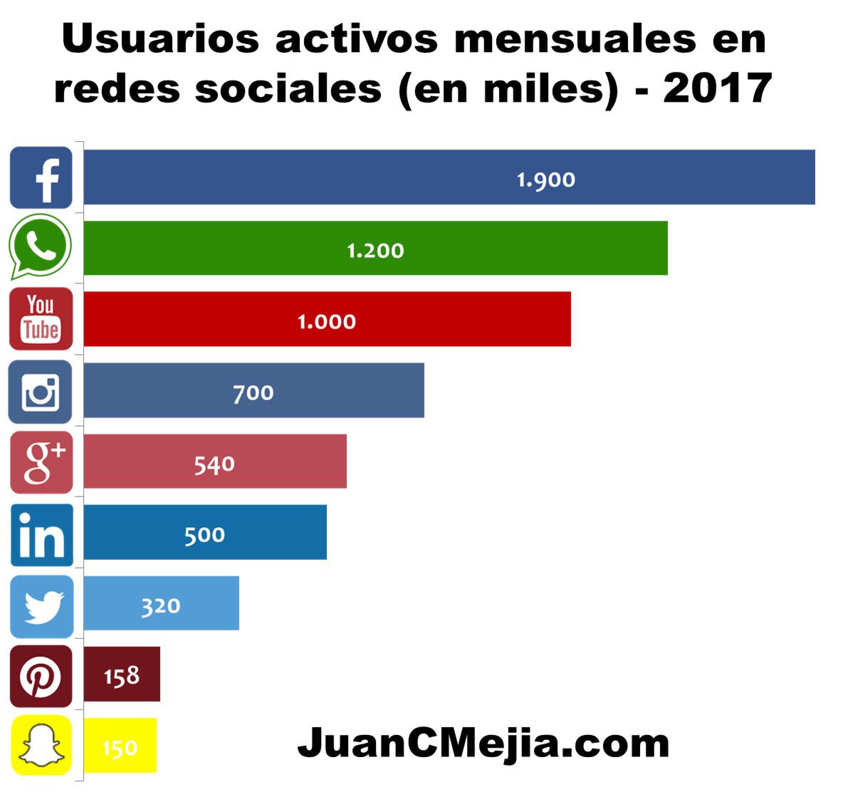 Usuarios activos en redes sociales 2017