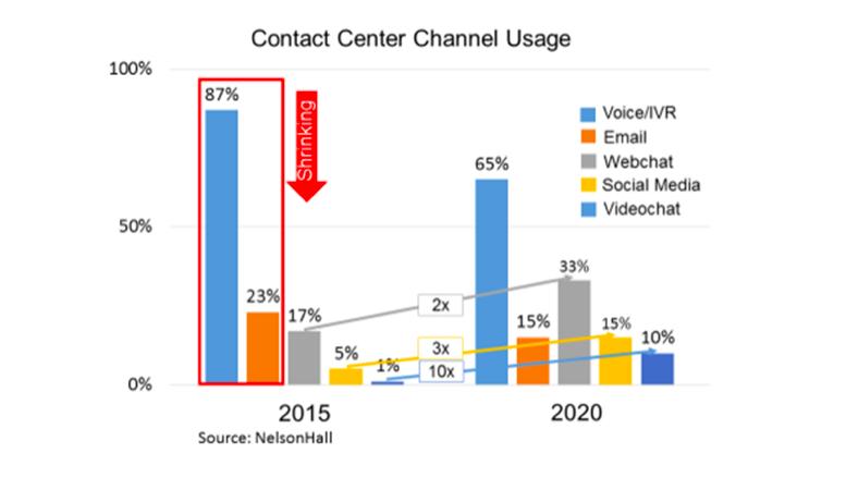 Canales de atención al cliente 2015 - 2020