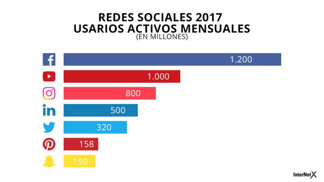 redes sociales usuarios activos mensuales